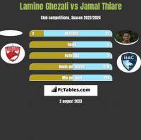 Lamine Ghezali vs Jamal Thiare h2h player stats