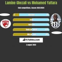 Lamine Ghezali vs Mohamed Yattara h2h player stats