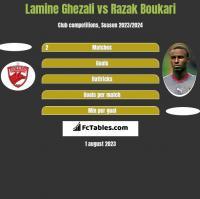 Lamine Ghezali vs Razak Boukari h2h player stats