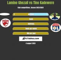 Lamine Ghezali vs Tino Kadewere h2h player stats