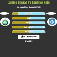 Lamine Ghezali vs Gauthier Hein h2h player stats