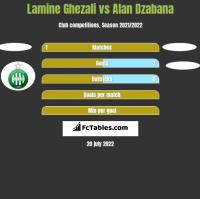 Lamine Ghezali vs Alan Dzabana h2h player stats