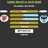 Lamine Ghezali vs Jorris Romil h2h player stats