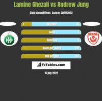 Lamine Ghezali vs Andrew Jung h2h player stats
