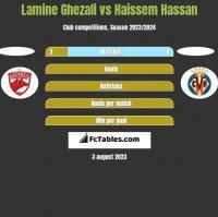 Lamine Ghezali vs Haissem Hassan h2h player stats