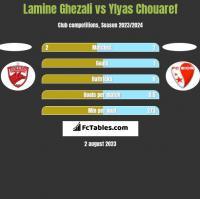 Lamine Ghezali vs Ylyas Chouaref h2h player stats
