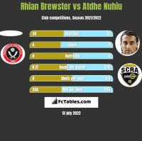Rhian Brewster vs Atdhe Nuhiu h2h player stats