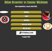Rhian Brewster vs Connor Wickham h2h player stats