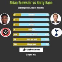 Rhian Brewster vs Harry Kane h2h player stats