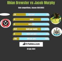 Rhian Brewster vs Jacob Murphy h2h player stats