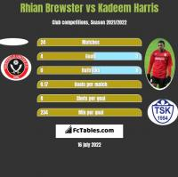 Rhian Brewster vs Kadeem Harris h2h player stats