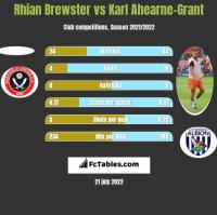 Rhian Brewster vs Karl Ahearne-Grant h2h player stats