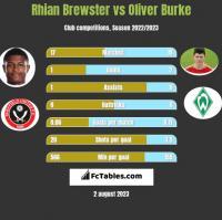 Rhian Brewster vs Oliver Burke h2h player stats