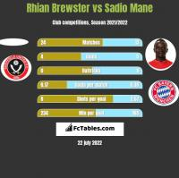 Rhian Brewster vs Sadio Mane h2h player stats