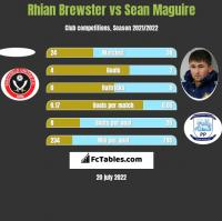 Rhian Brewster vs Sean Maguire h2h player stats