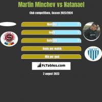 Martin Minchev vs Natanael h2h player stats