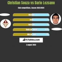 Christian Souza vs Dario Lezcano h2h player stats