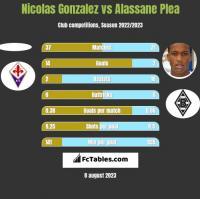 Nicolas Gonzalez vs Alassane Plea h2h player stats