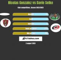 Nicolas Gonzalez vs Davie Selke h2h player stats