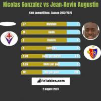 Nicolas Gonzalez vs Jean-Kevin Augustin h2h player stats
