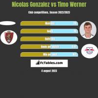 Nicolas Gonzalez vs Timo Werner h2h player stats