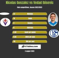 Nicolas Gonzalez vs Vedad Ibisevic h2h player stats