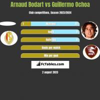 Arnaud Bodart vs Guillermo Ochoa h2h player stats