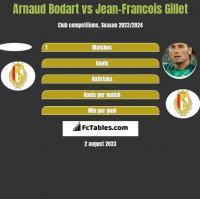 Arnaud Bodart vs Jean-Francois Gillet h2h player stats