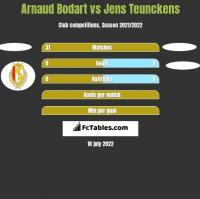 Arnaud Bodart vs Jens Teunckens h2h player stats