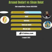 Arnaud Bodart vs Sinan Bolat h2h player stats