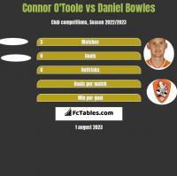 Connor O'Toole vs Daniel Bowles h2h player stats
