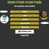 Connor O'Toole vs Ivan Franjic h2h player stats