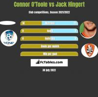 Connor O'Toole vs Jack Hingert h2h player stats