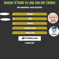 Connor O'Toole vs Jop van der Linden h2h player stats