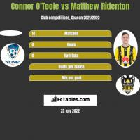 Connor O'Toole vs Matthew Ridenton h2h player stats