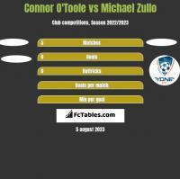 Connor O'Toole vs Michael Zullo h2h player stats