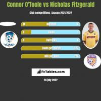 Connor O'Toole vs Nicholas Fitzgerald h2h player stats