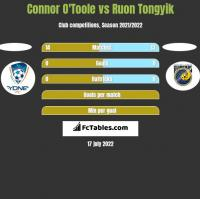 Connor O'Toole vs Ruon Tongyik h2h player stats