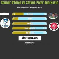 Connor O'Toole vs Steven Peter Ugarkovic h2h player stats