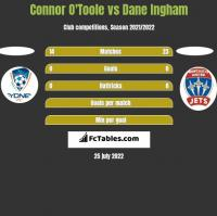 Connor O'Toole vs Dane Ingham h2h player stats