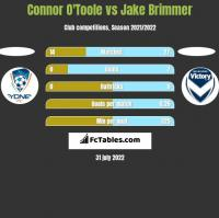 Connor O'Toole vs Jake Brimmer h2h player stats
