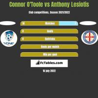 Connor O'Toole vs Anthony Lesiotis h2h player stats