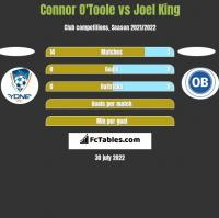 Connor O'Toole vs Joel King h2h player stats