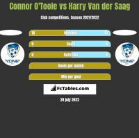 Connor O'Toole vs Harry Van der Saag h2h player stats