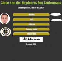 Siebe van der Heyden vs Ben Santermans h2h player stats