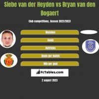Siebe van der Heyden vs Bryan van den Bogaert h2h player stats