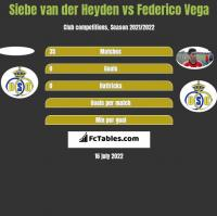 Siebe van der Heyden vs Federico Vega h2h player stats