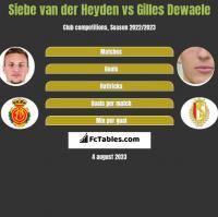 Siebe van der Heyden vs Gilles Dewaele h2h player stats
