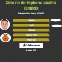 Siebe van der Heyden vs Jonathan Hendrickx h2h player stats