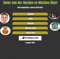 Siebe van der Heyden vs Maxime Biset h2h player stats